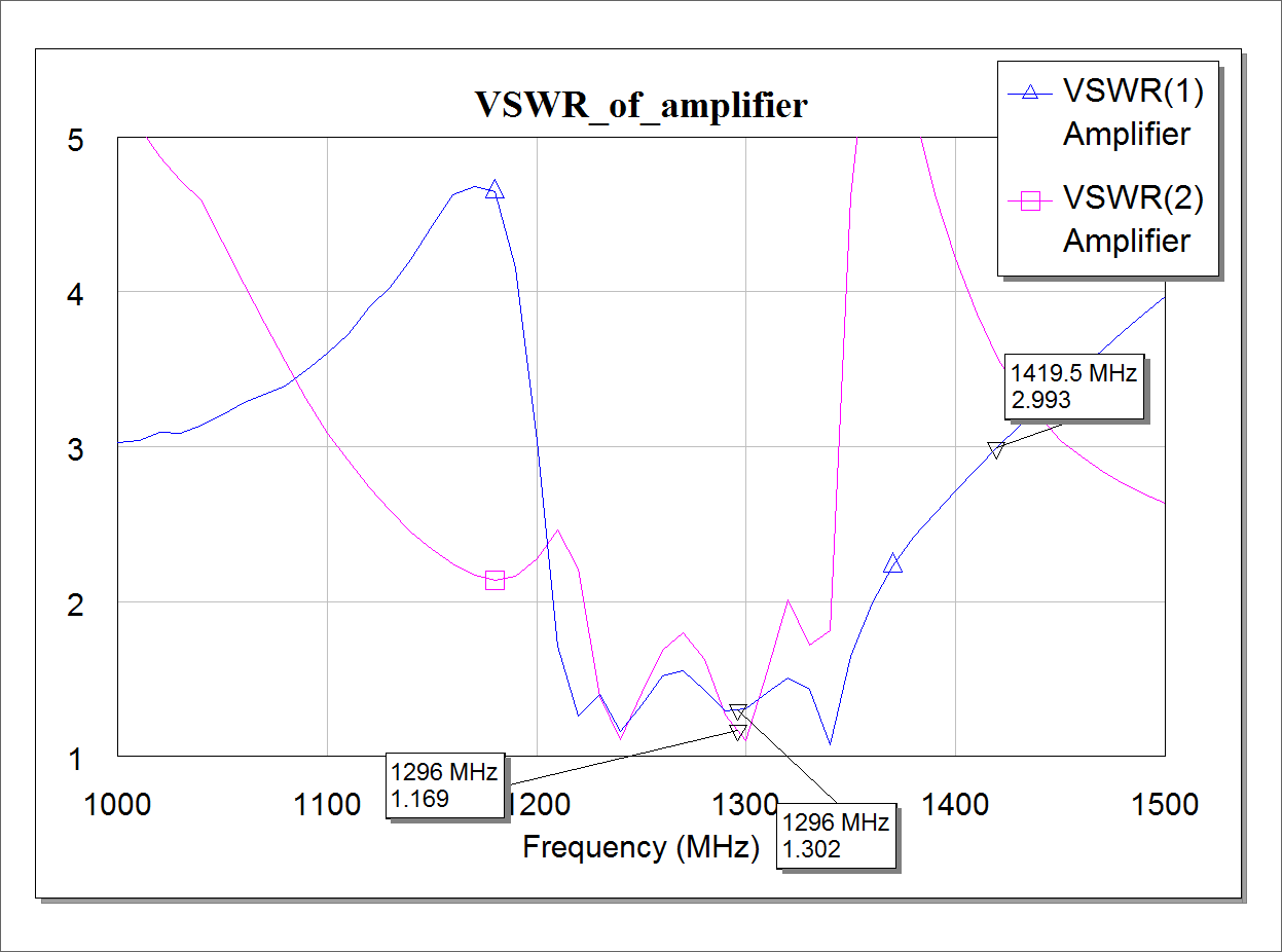 fig-2-4-expected-vswr-plot