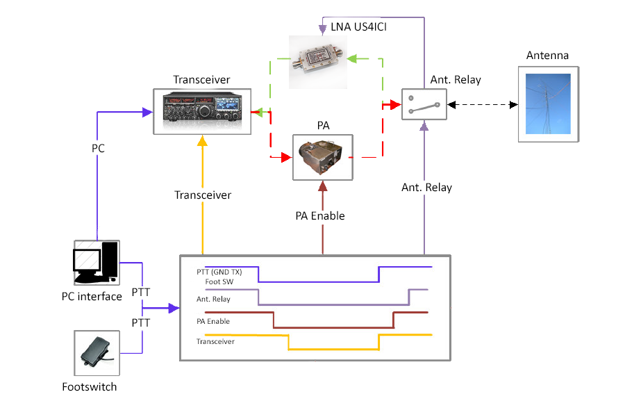 Пример подключения секвенсера
