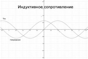 График индуктивного сопротивления
